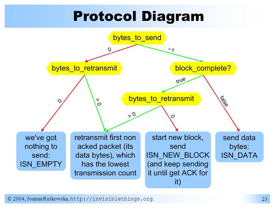 © 2004, Joanna Rutkowska, http://invisiblethings.org. 23 Protocol Diagram