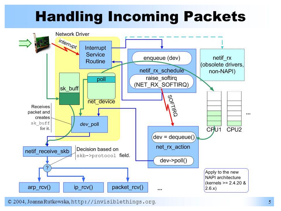 © 2004, Joanna Rutkowska, http://invisiblethings.org. 5 Handling Incoming Packets
