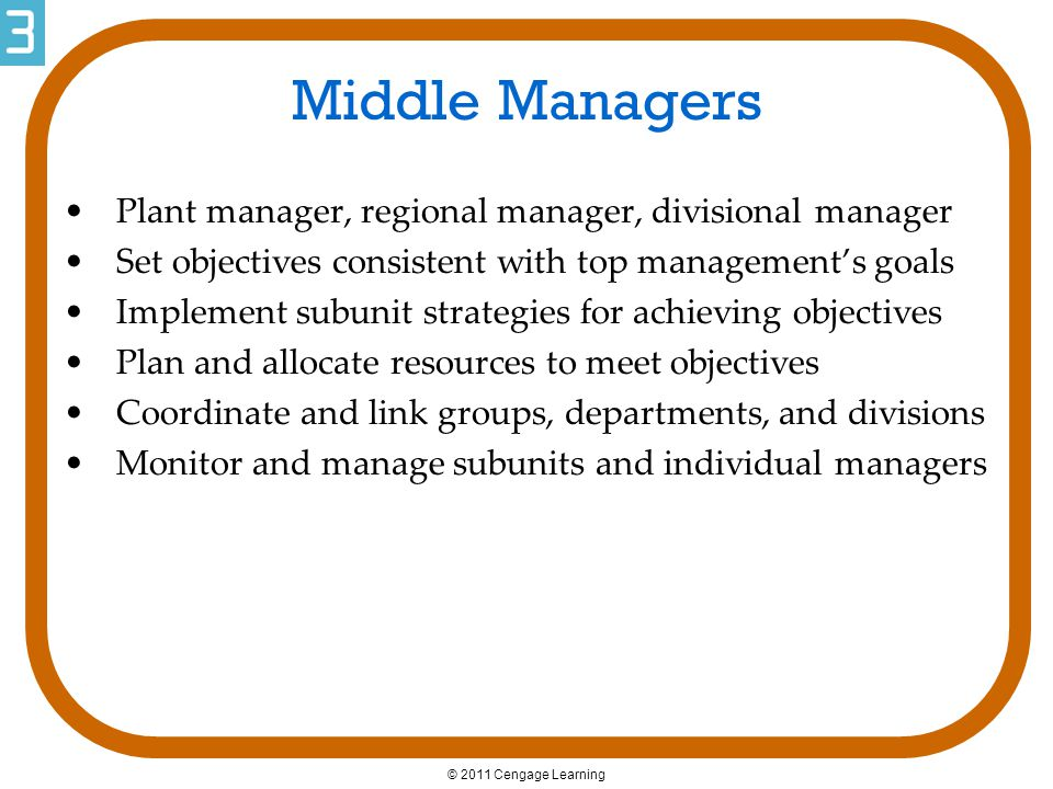 © 2011 Cengage Learning Middle Managers Plant manager, regional manager, divisional manager Set objectives consistent with top management's goals Impl
