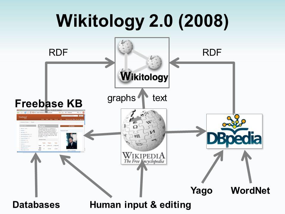 Wikitology 2.0 (2008) WordNet Yago Human input & editingDatabases Freebase KB RDF textgraphs