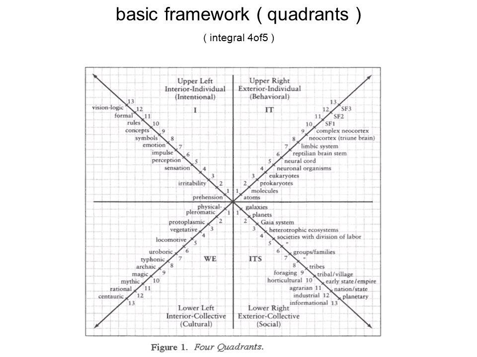 basic framework ( quadrants ) ( integral 4of5 )