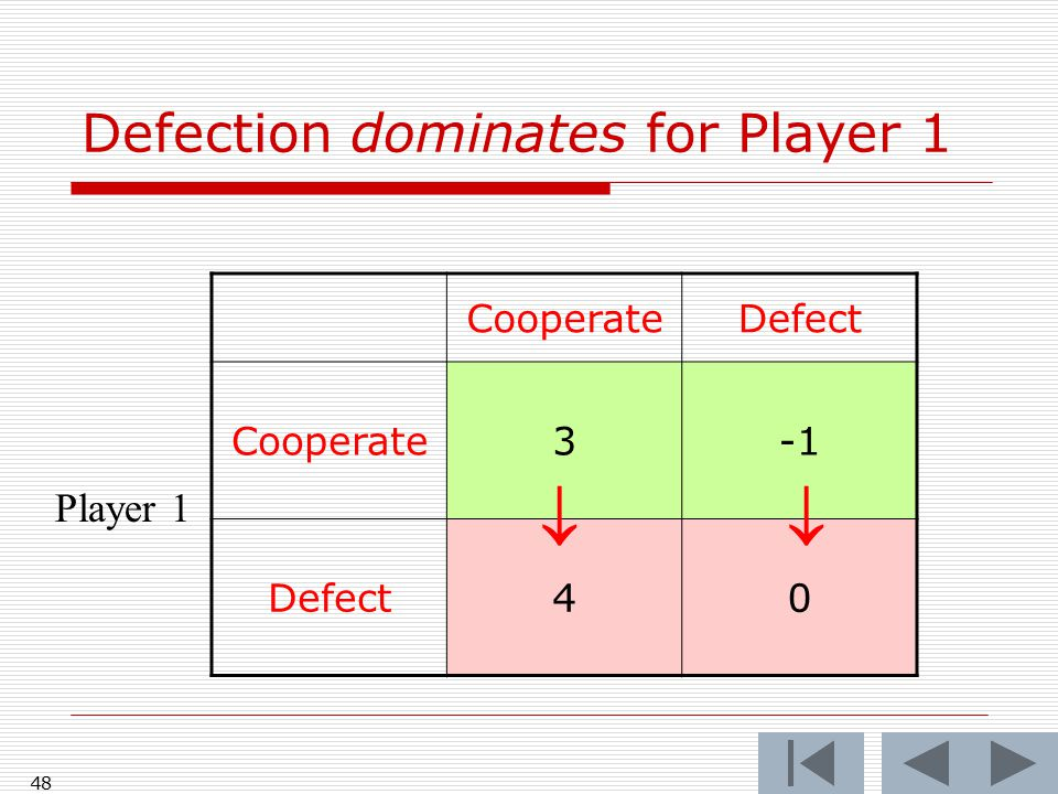 47 CooperateDefect Cooperate3, 3-1, 4 Defect4, -10, 0 Player 2 Player 1 Plugging in payoffs First number is payoff for Player 1, Second number is payoff for Player 2