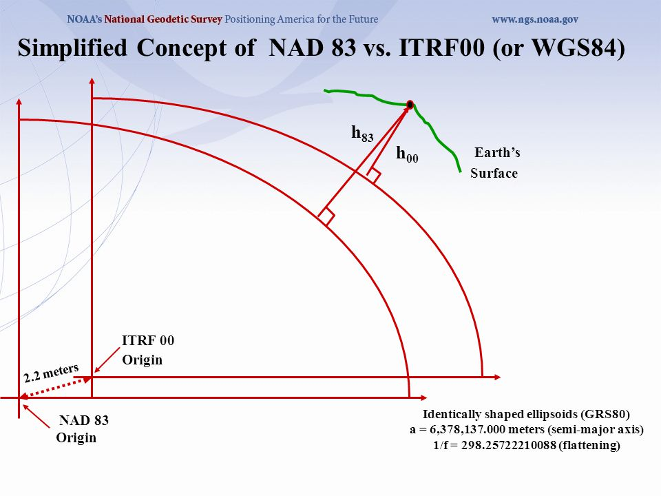 Simplified Concept of NAD 83 vs. ITRF00 (or WGS84) 2.2 meters NAD 83 Origin ITRF 00 Origin Earth's Surface h 83 h 00 Identically shaped ellipsoids (GR