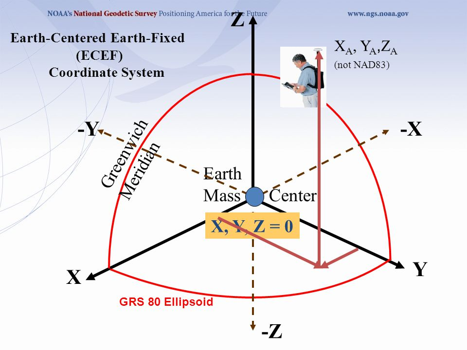 X Z Y Earth-Centered Earth-Fixed (ECEF) Coordinate System Earth Mass Center Greenwich Meridian -X-Y -Z X, Y, Z = 0 X A, Y A, Z A (not NAD83) GRS 80 Ellipsoid