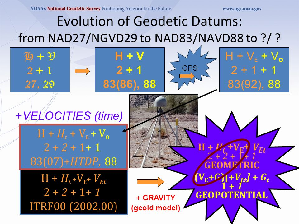 H + H t + V E + V Et 2 + 2 + 1+ 1 ITRF00 (2002.00) Evolution of Geodetic Datums: from NAD27/NGVD29 to NAD83/NAVD88 to ?/ ? H + V 2 + 1 27, 29 H + V 2