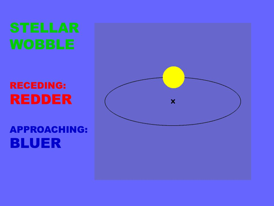 STELLAR WOBBLE RECEDING: REDDER APPROACHING: BLUER