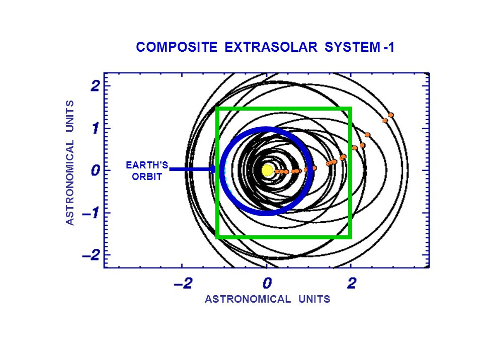 ASTRONOMICAL UNITS EARTH'S ORBIT COMPOSITE EXTRASOLAR SYSTEM -1