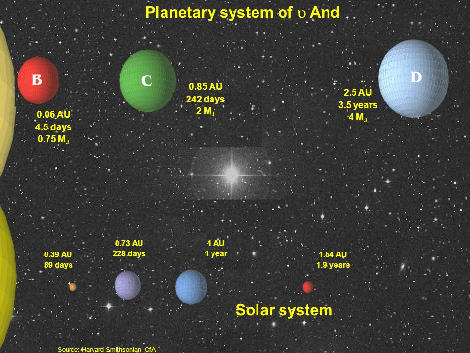 Planetary system of  And Solar system 0.06 AU 4.5 days 0.75 M J 2.5 AU 3.5 years 4 M J 0.85 AU 242 days 2 M J 0.39 AU 89 days 0.73 AU 228 days 1 AU 1 year 1.54 AU 1.9 years Source: Harvard-Smithsonian CfA