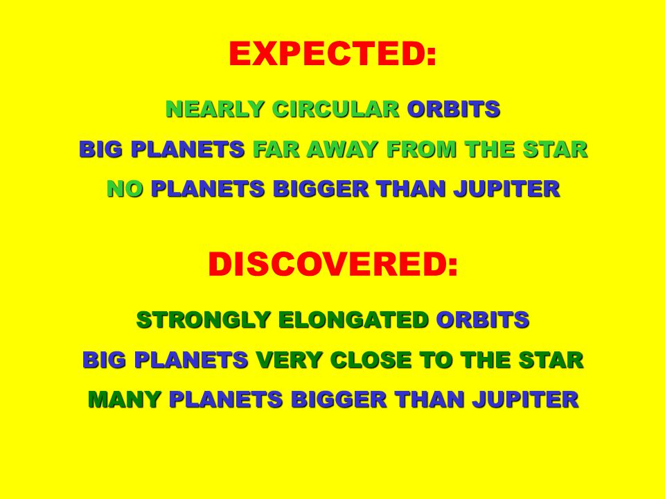EXPECTED: NEARLY CIRCULAR ORBITS BIG PLANETS FAR AWAY FROM THE STAR NO PLANETS BIGGER THAN JUPITER DISCOVERED: STRONGLY ELONGATED ORBITS BIG PLANETS VERY CLOSE TO THE STAR MANY PLANETS BIGGER THAN JUPITER
