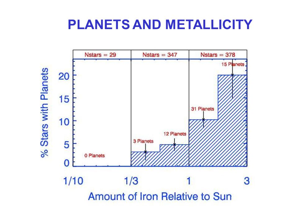 PLANETS AND METALLICITY