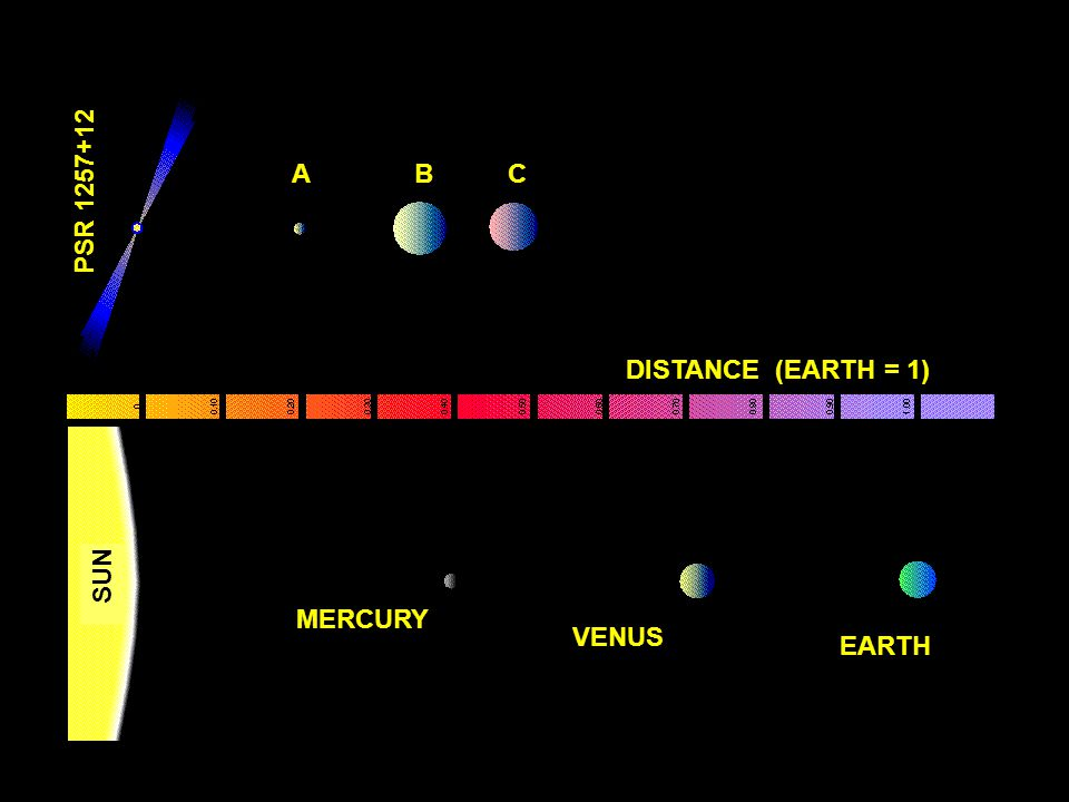 SUN MERCURY VENUS EARTH DISTANCE (EARTH = 1) PSR 1257+12 A B C