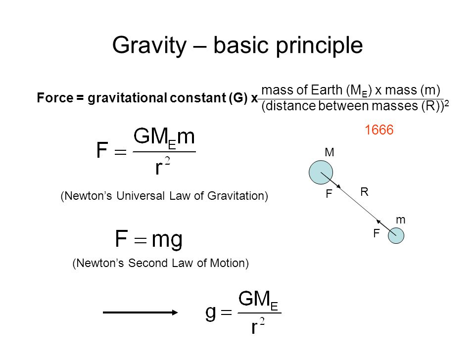 Gravity – basic principle mass of Earth (M E ) x mass (m) (distance between masses (R)) 2 Force = gravitational constant (G) x (Newton's Universal Law of Gravitation) M m R F F (Newton's Second Law of Motion) 1666