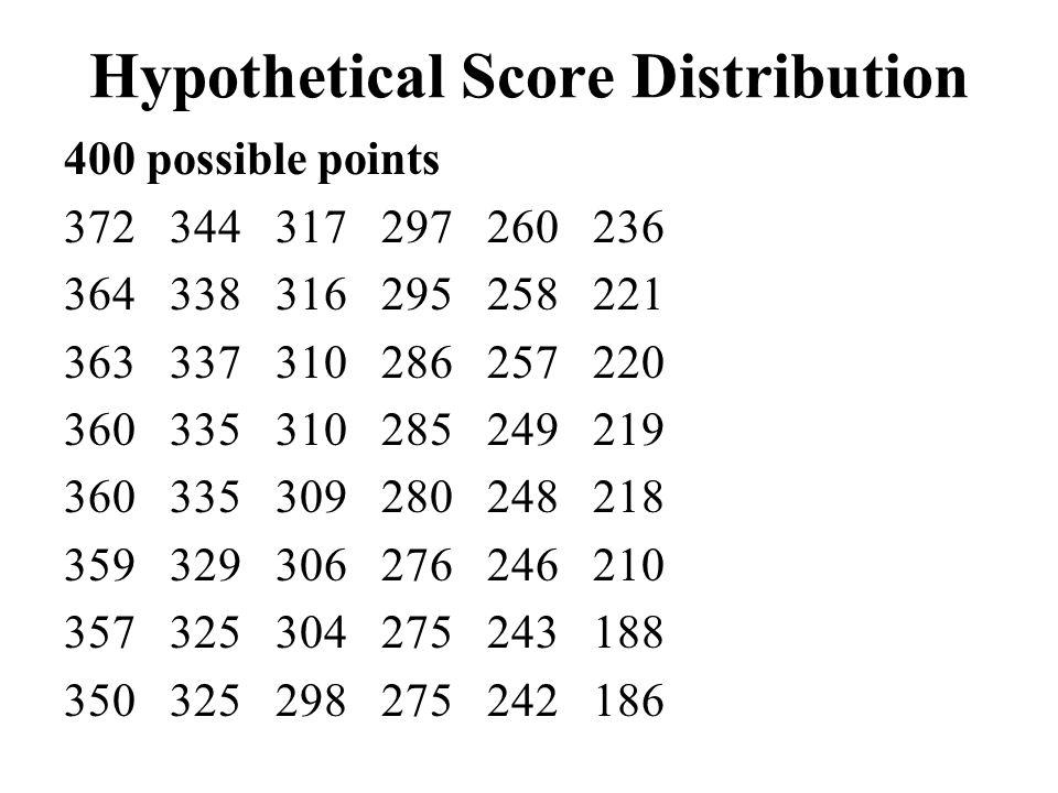 Hypothetical Score Distribution 400 possible points 372344317297260236 364338316295258221 363337310286257220 360335310285249219 360335309280248218 359