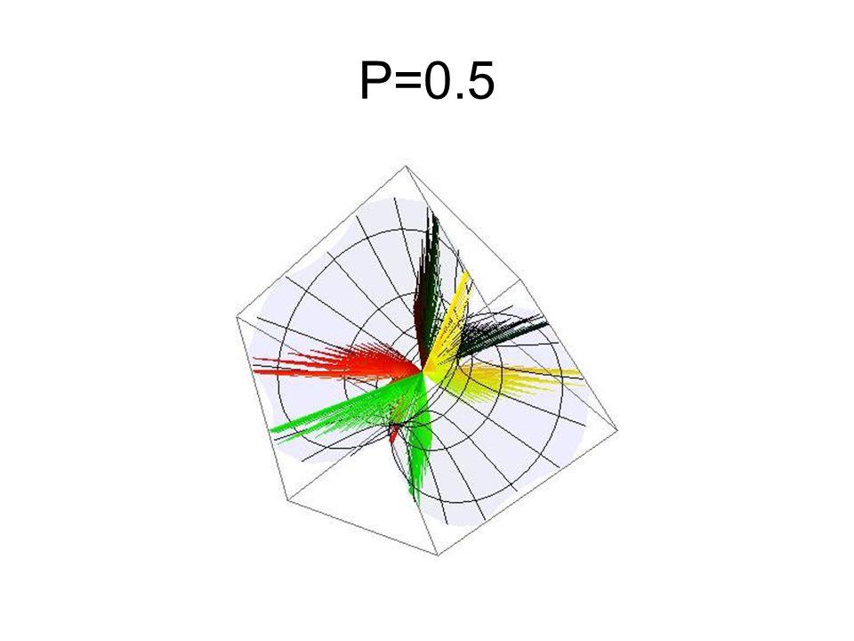 P=0.5