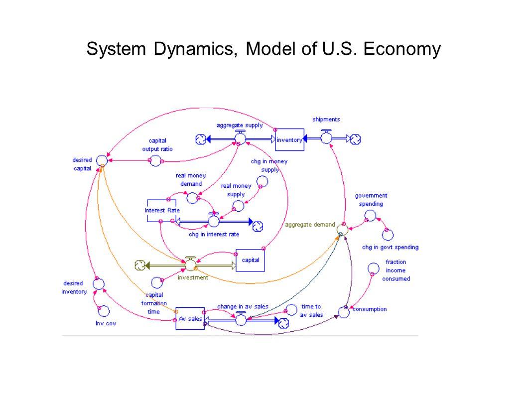 System Dynamics, Model of U.S. Economy