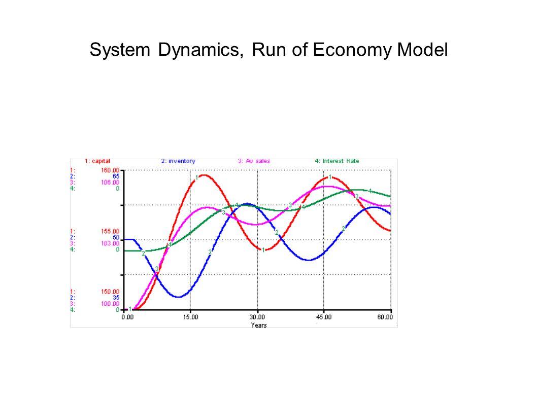 System Dynamics, Run of Economy Model
