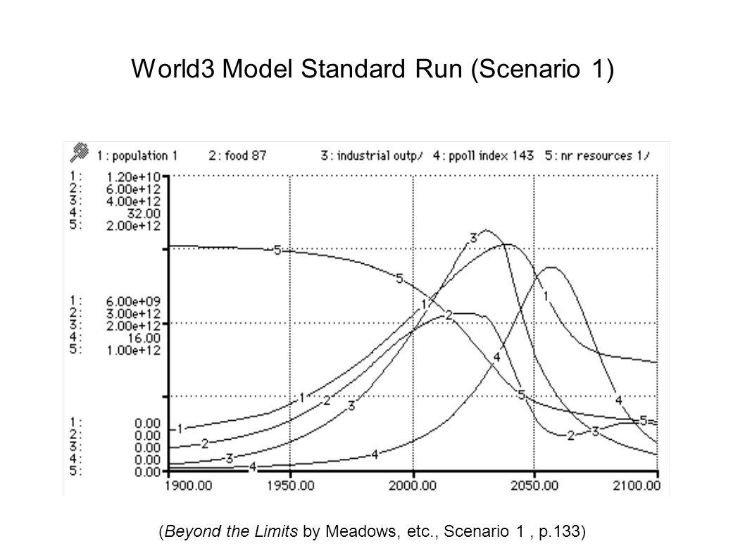 World3 Model Standard Run (Scenario 1) (Beyond the Limits by Meadows, etc., Scenario 1, p.133)