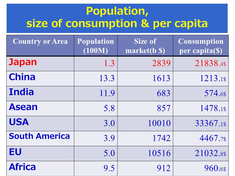 Population, size of consumption & per capita Country or AreaPopulation (100M) Size of market(b $) Consumption per capita($) Japan 1.3283921838.