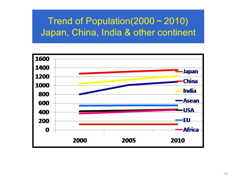 Trend of Population(2000 ~ 2010) Japan, China, India & other continent 14