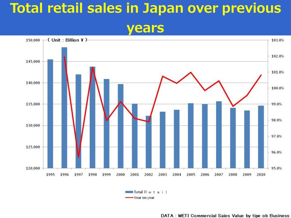 Total retail sales in Japan over previous years