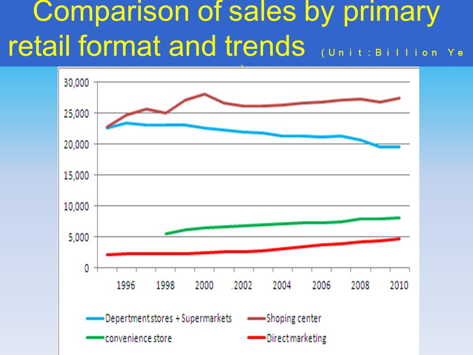 Comparison of sales by primary retail format and trends ( Unit:Billion Ye n )