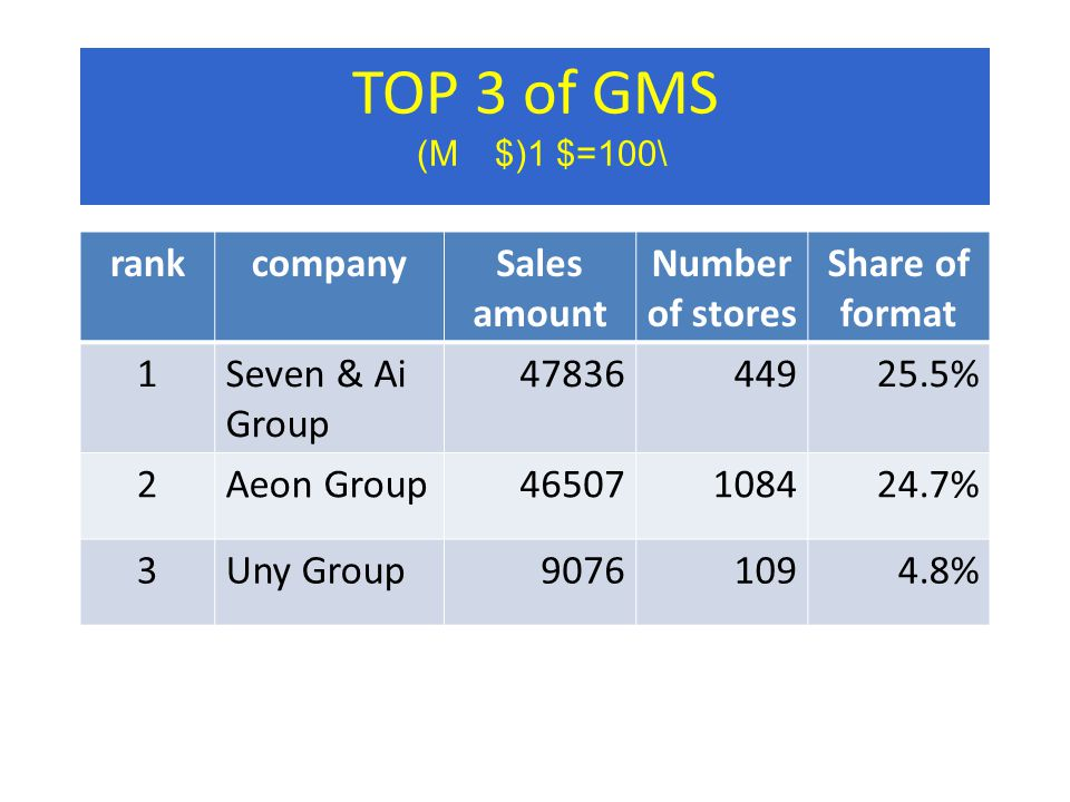 TOP 3 of GMS (M $)1 $=100\ rankcompanySales amount Number of stores Share of format 1Seven & Ai Group 4783644925.5% 2Aeon Group46507108424.7% 3Uny Group90761094.8%