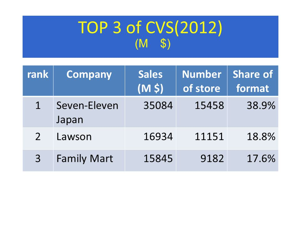 TOP 3 of CVS(2012) (M $) rankCompanySales (M $) Number of store Share of format 1Seven-Eleven Japan 350841545838.9% 2Lawson169341115118.8% 3Family Mart15845918217.6%