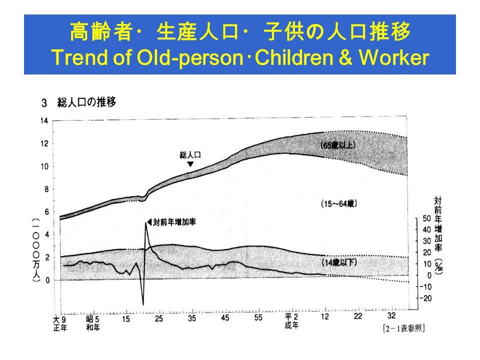 高齢者・生産人口・子供の人口推移 Trend of Old-person ・ Children & Worker