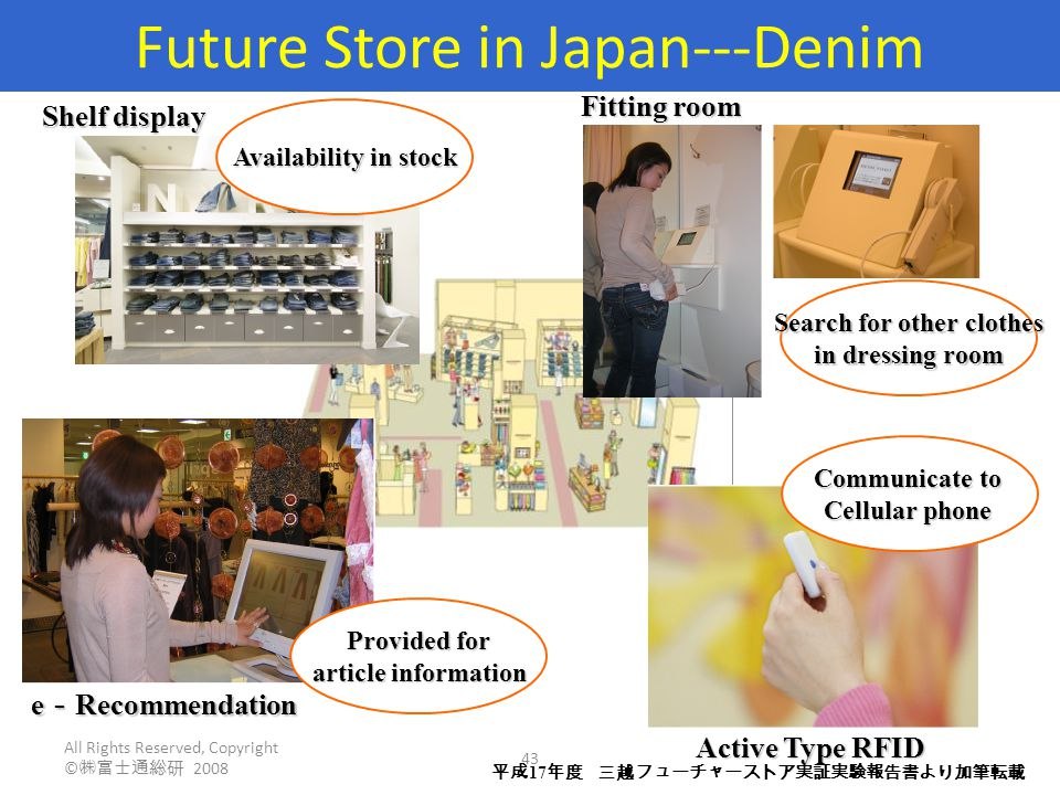 All Rights Reserved, Copyright © ㈱富士通総研 2008 43 Shelf display Fitting room Search for other clothes in dressing room e - Recommendation Provided for article information Active Type RFID Communicate to Cellular phone Availability in stock 平成 17 年度 三越フューチャーストア実証実験報告書より加筆転載 Future Store in Japan---Denim