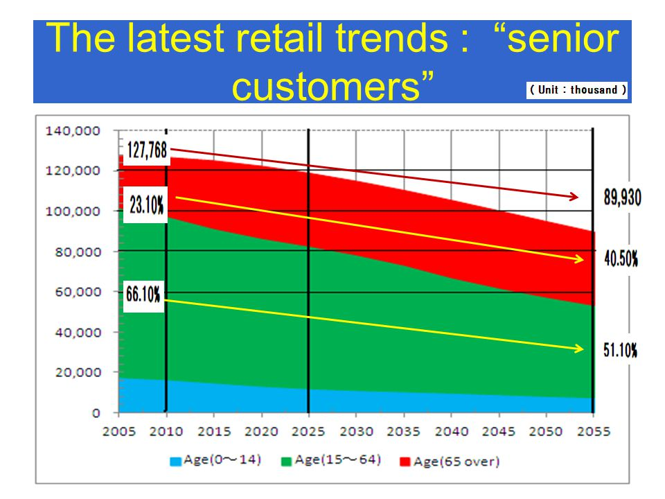 The latest retail trends : senior customers