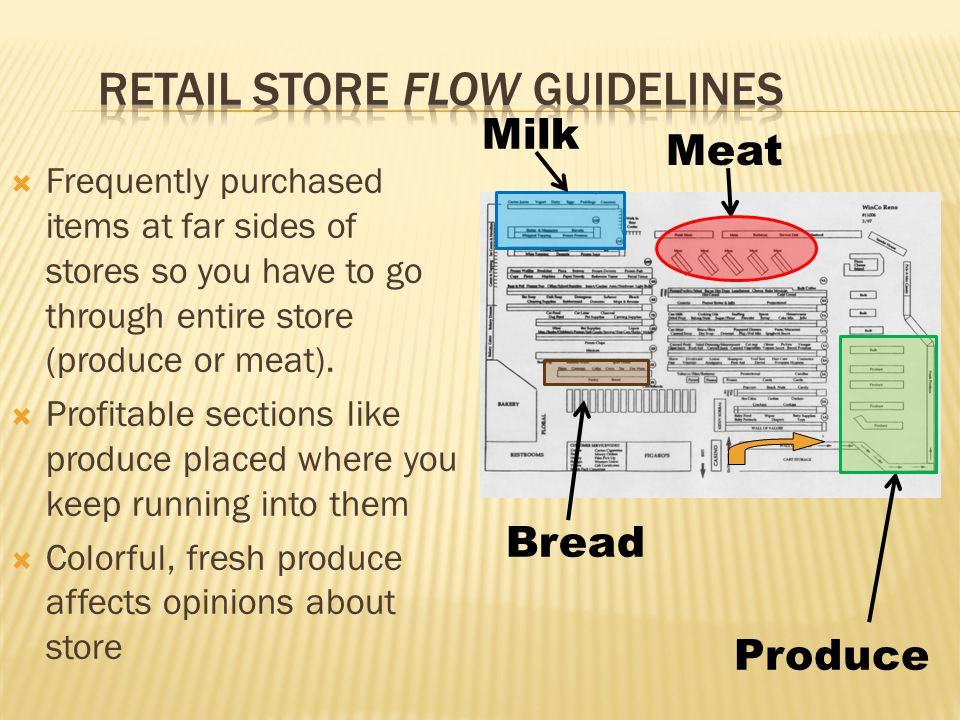  Frequently purchased items at far sides of stores so you have to go through entire store (produce or meat).