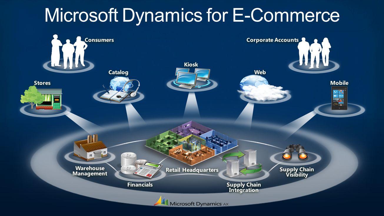 Microsoft Dynamics for E-Commerce