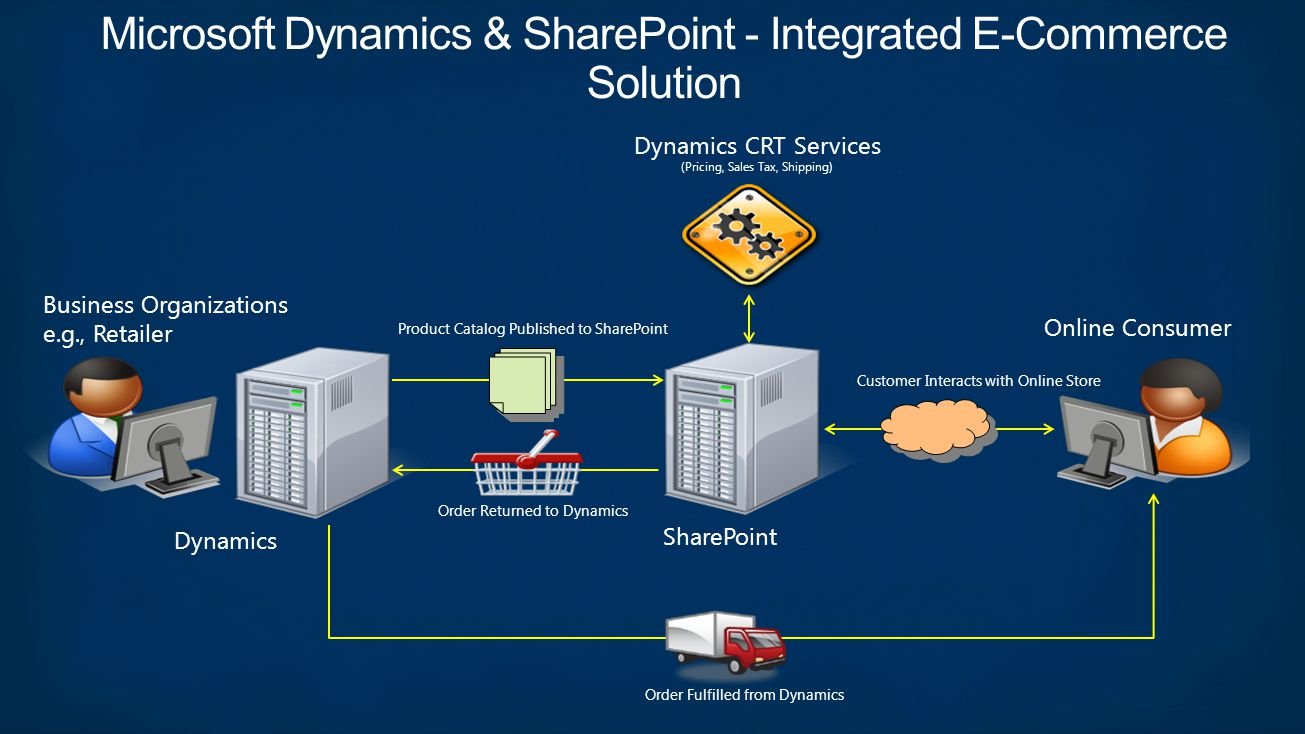 Business Organizations e.g., Retailer Online Consumer Dynamics SharePoint Product Catalog Published to SharePoint Customer Interacts with Online Store Order Returned to Dynamics Dynamics CRT Services (Pricing, Sales Tax, Shipping) Order Fulfilled from Dynamics Microsoft Dynamics & SharePoint - Integrated E-Commerce Solution