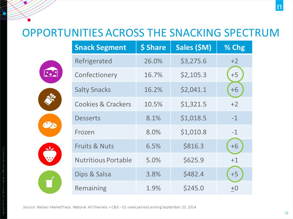 Copyright ©2012 The Nielsen Company. Confidential and proprietary. 13 OPPORTUNITIES ACROSS THE SNACKING SPECTRUM Source: Nielsen MarketTrack, National