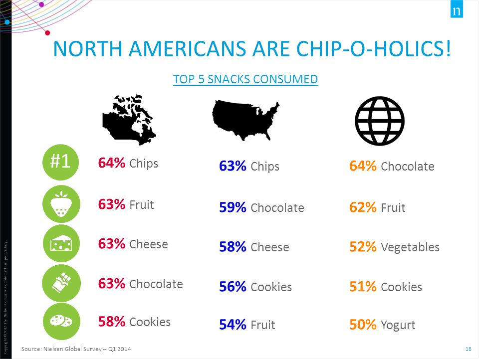 Copyright ©2012 The Nielsen Company. Confidential and proprietary. 16 64% Chips Source: Nielsen Global Survey – Q1 2014 63% Fruit 63% Chocolate 58% Co