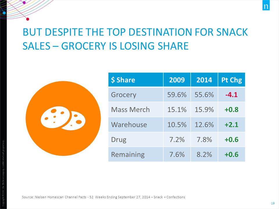 Copyright ©2012 The Nielsen Company. Confidential and proprietary. 19 BUT DESPITE THE TOP DESTINATION FOR SNACK SALES – GROCERY IS LOSING SHARE Source