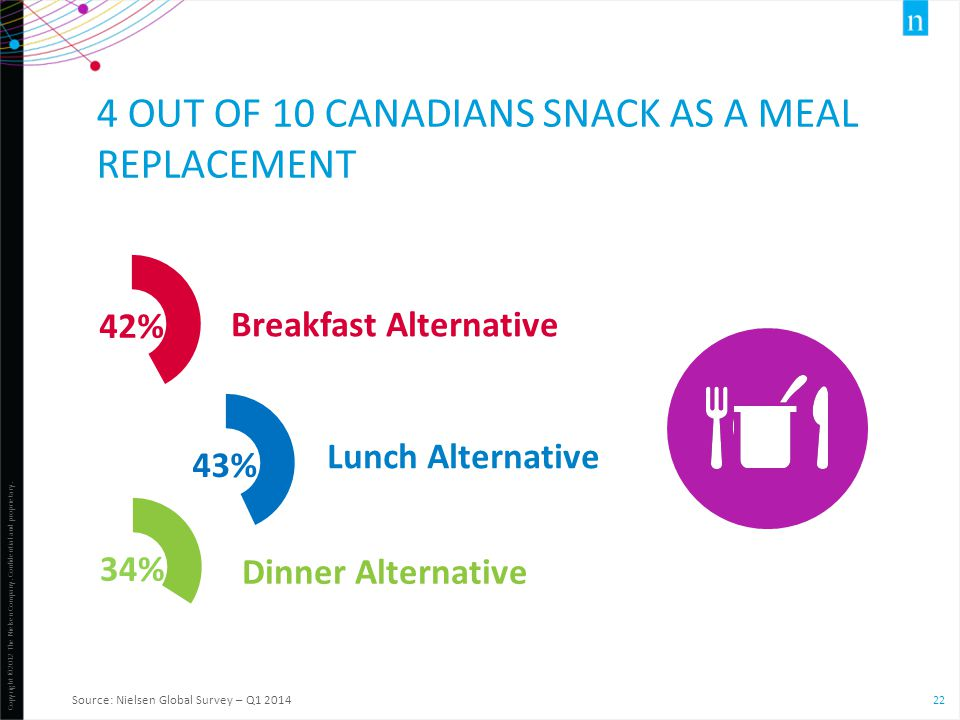 Copyright ©2012 The Nielsen Company. Confidential and proprietary. 22 Breakfast Alternative 4 OUT OF 10 CANADIANS SNACK AS A MEAL REPLACEMENT Source: