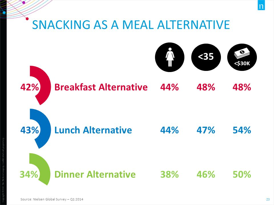 Copyright ©2012 The Nielsen Company. Confidential and proprietary. 23 Breakfast Alternative SNACKING AS A MEAL ALTERNATIVE Source: Nielsen Global Surv