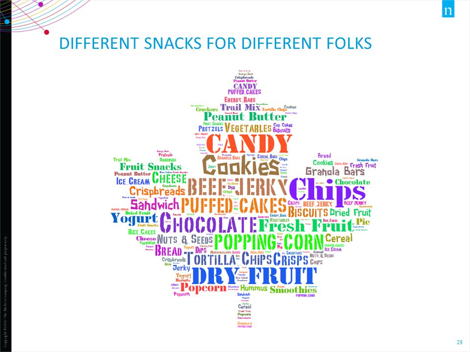 Copyright ©2012 The Nielsen Company. Confidential and proprietary. 29 DIFFERENT SNACKS FOR DIFFERENT FOLKS