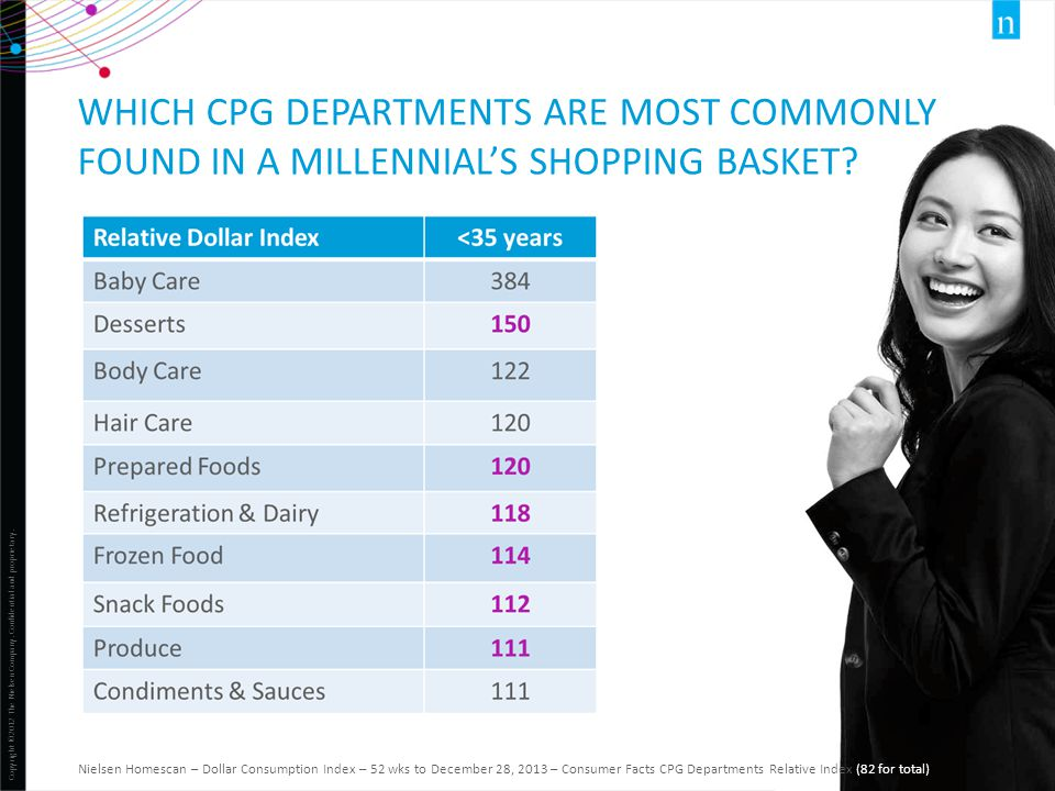 Copyright ©2012 The Nielsen Company. Confidential and proprietary. 32 WHICH CPG DEPARTMENTS ARE MOST COMMONLY FOUND IN A MILLENNIAL'S SHOPPING BASKET?