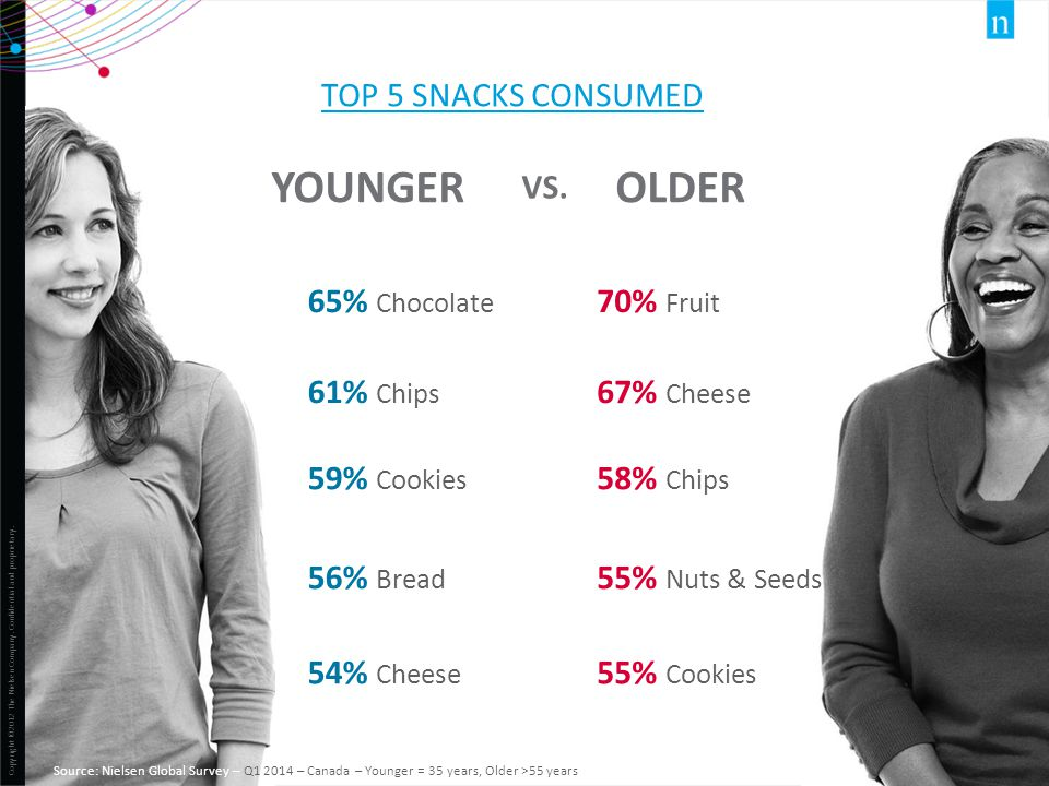 Copyright ©2012 The Nielsen Company. Confidential and proprietary. 33 70% Fruit 67% Cheese 58% Chips 65% Chocolate 61% Chips 59% Cookies 56% Bread 54%