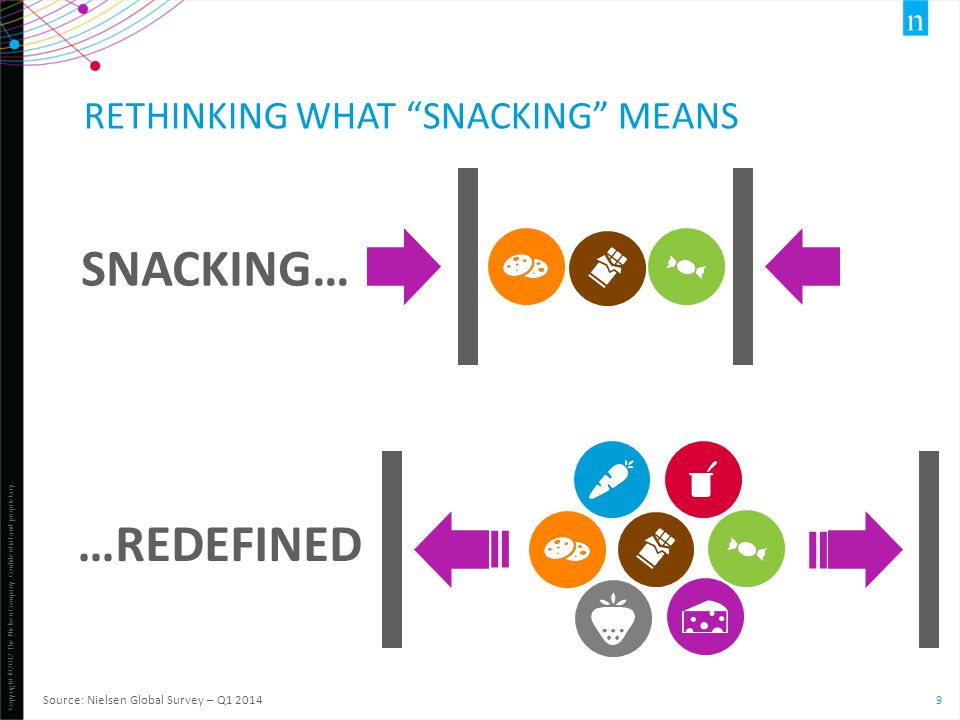"Copyright ©2012 The Nielsen Company. Confidential and proprietary. 9 SNACKING… …REDEFINED Source: Nielsen Global Survey – Q1 2014 RETHINKING WHAT ""SNA"
