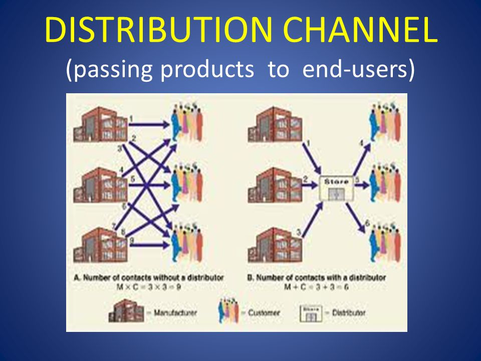DISTRIBUTION CHANNEL (passing products to end-users)