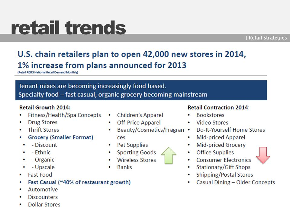 retail trends | Retail Strategies