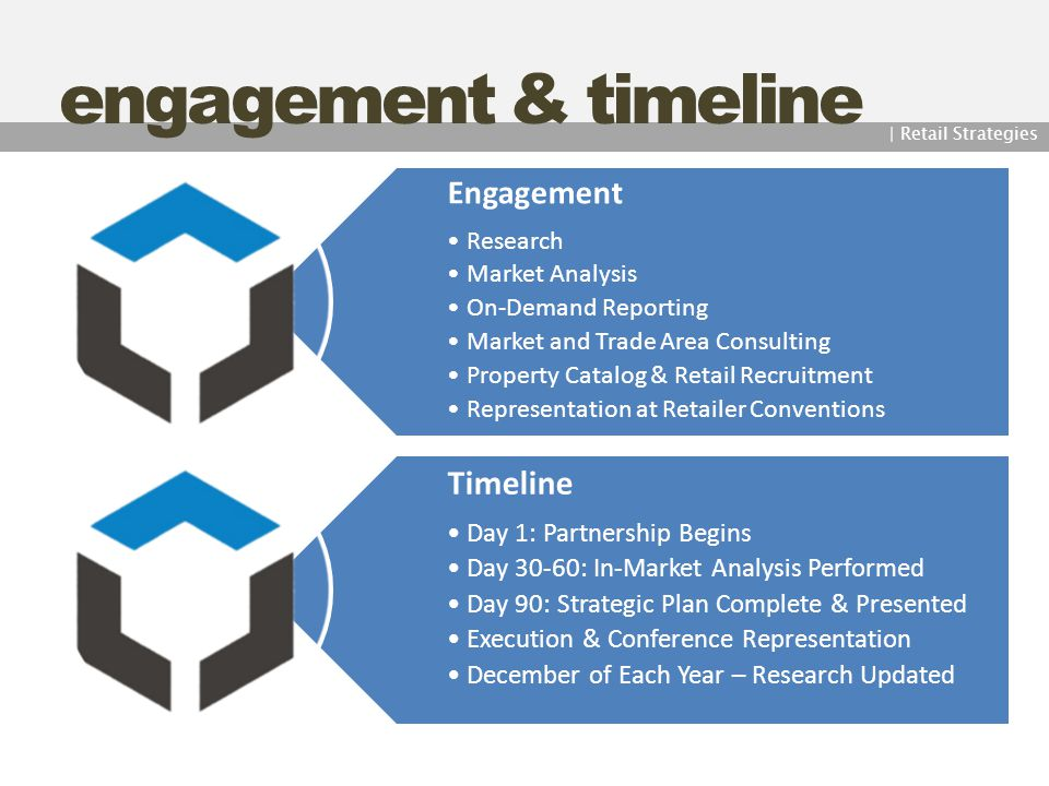 engagement & timeline | Retail Strategies Engagement Research Market Analysis On-Demand Reporting Market and Trade Area Consulting Property Catalog &