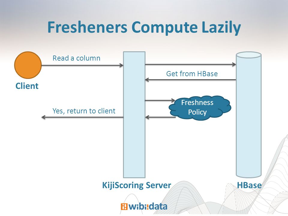 Fresheners Compute Lazily Client KijiScoring Server HBase Read a column Get from HBase Freshness Policy Yes, return to client