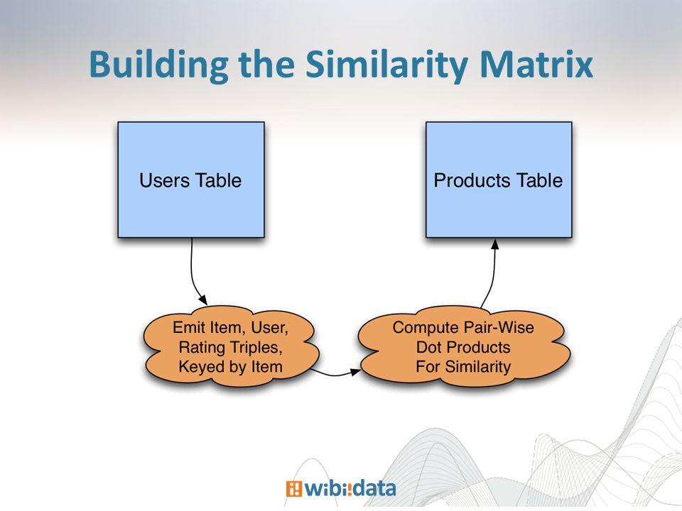 Building the Similarity Matrix