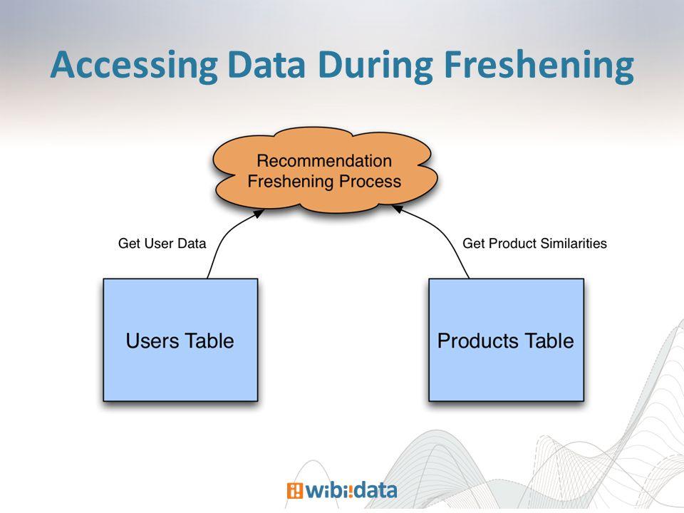 Accessing Data During Freshening