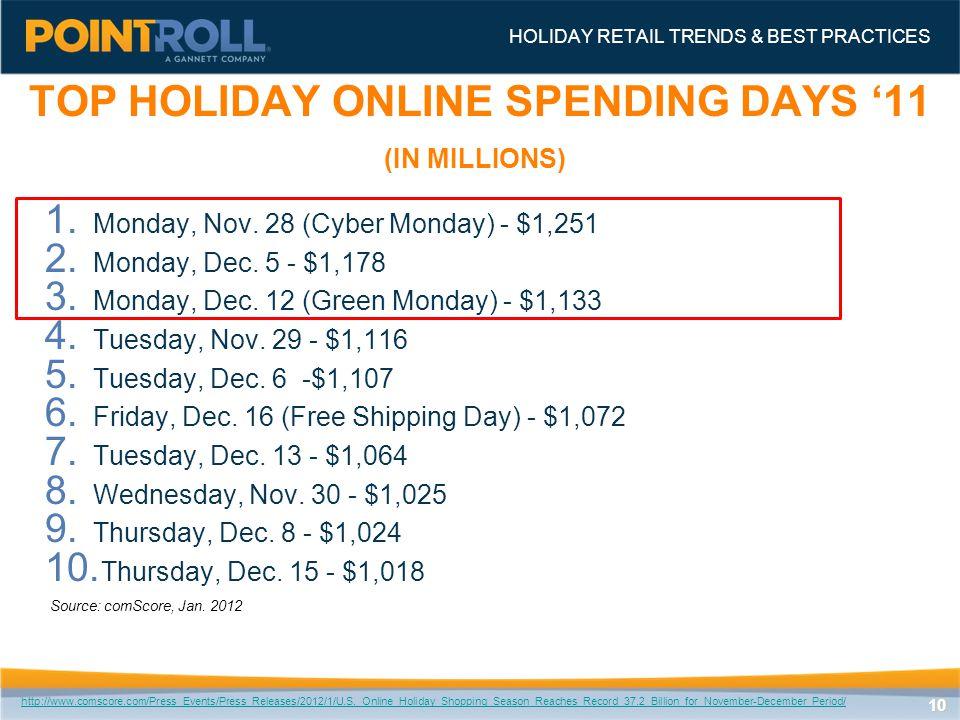 1010 1. Monday, Nov. 28 (Cyber Monday) - $1,251 2.