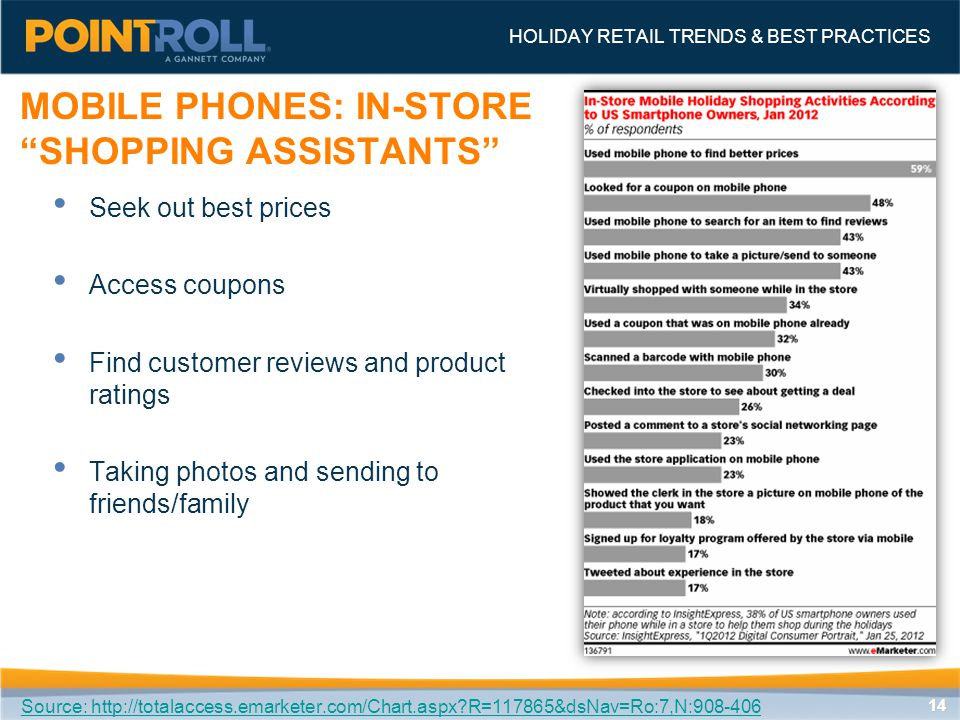 1414 Source: http://totalaccess.emarketer.com/Chart.aspx?R=117865&dsNav=Ro:7,N:908-406 MOBILE PHONES: IN-STORE SHOPPING ASSISTANTS HOLIDAY RETAIL TRENDS & BEST PRACTICES Seek out best prices Access coupons Find customer reviews and product ratings Taking photos and sending to friends/family